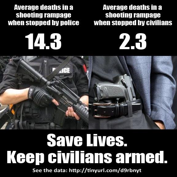 SC gun stat