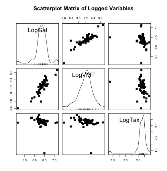 Scatterplotmatrix