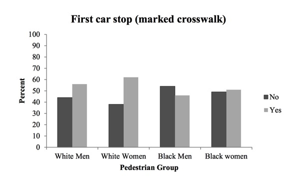Ppms trec pdx edu media project files NITC 869 Racial Bias in Drivers Yielding Behavior 5YnmTku pdf