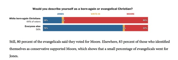 So how did believers vote in Alabama Only white evangelicals were tagged in exit polls GetReligion